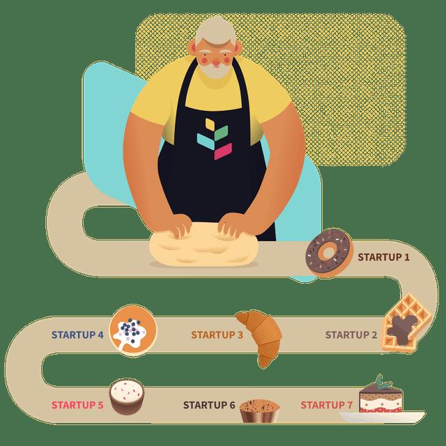 Come funziona uno startup studio
